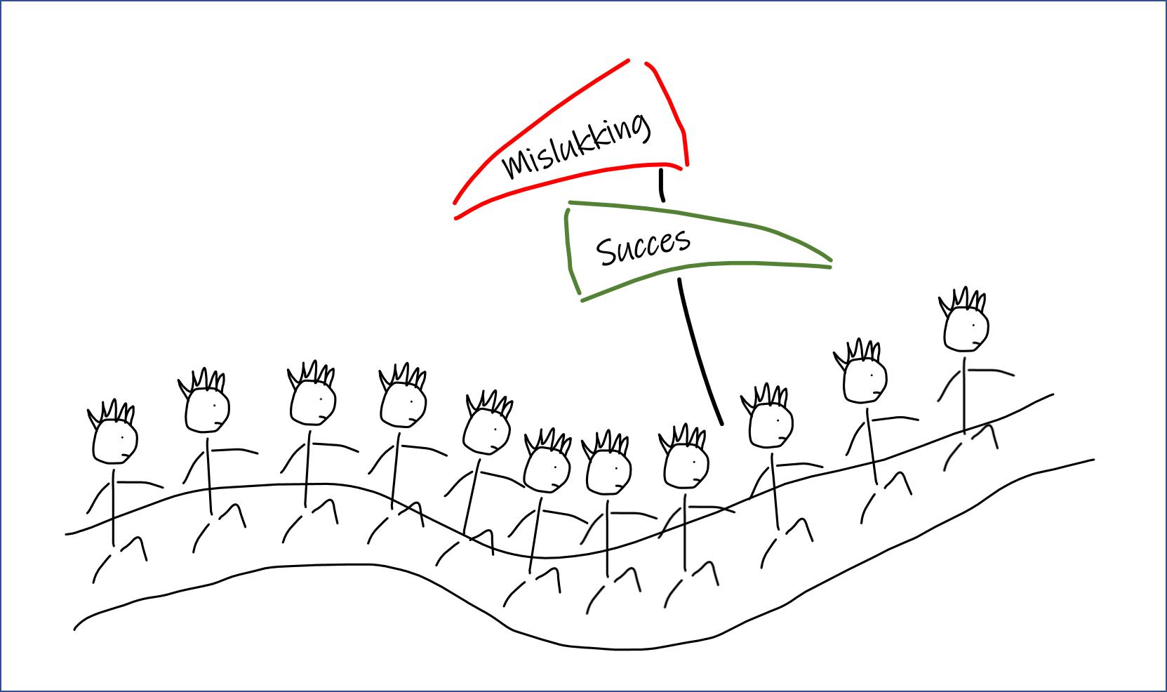 Gebaande pad mislukking en succes met witte achtergrond