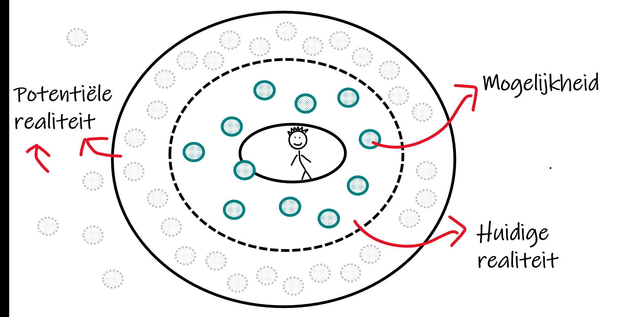 Cirkel van realiteit met mogelijkheden, huidige en potentiële realiteit WITTE ACHTERGROND