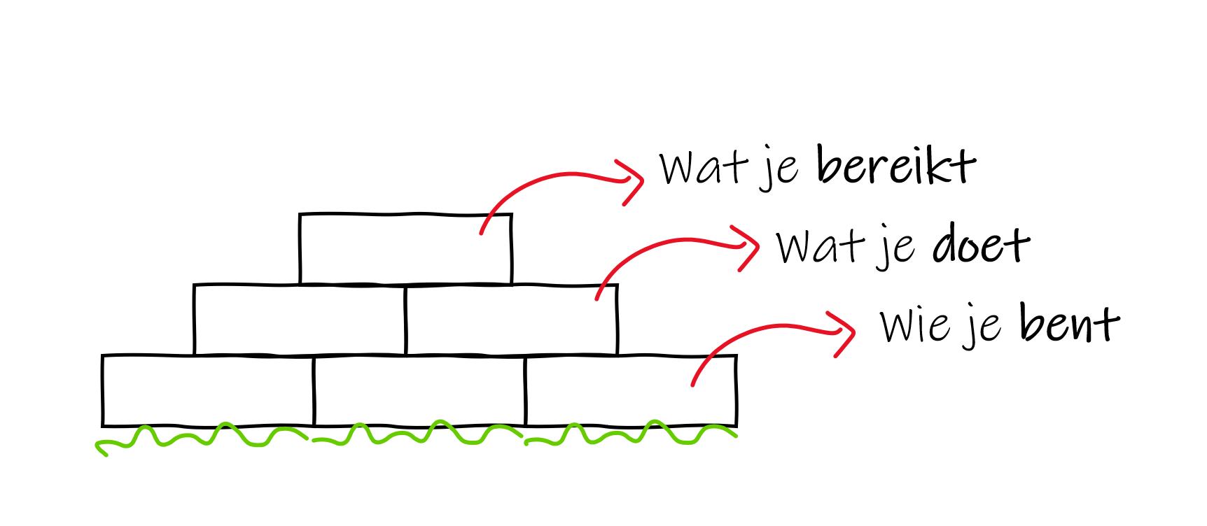 bouwwerk gedragsverandering met witte achtergrond